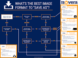 Jpeg Png Gif A Quick Guide To Image File Types For The
