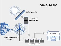 off grid solar wind power systems off grid power system design off grid dc diagram