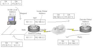 network address translator (nat), port address translation, port what is port forwarding used for at Port Forwarding Diagram