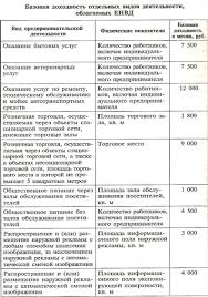 Реферат Единый налог на вмененный доход com Банк  Единый налог на вмененный доход