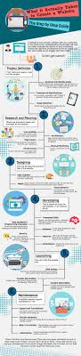 How To Get Web Design Clients Infographic The Clients Guide To Creating A Website