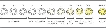 Diamond Clarity Guide Diamond Buying Guide Arnold Jewelers