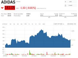 Stock Adidas Stock Price Today Markets Insider