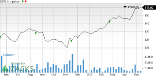 Small Picture Home Depot HD Tops Q1 Earnings Sales Stock Climbs 19