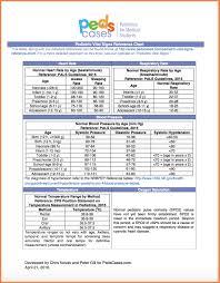 Pediatric Vital Signs Chart Www Bedowntowndaytona Com