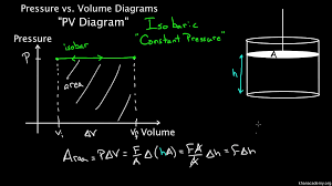 Constant Pressure Chart Definition Pv Diagrams Part 1 Work And Isobaric Processes