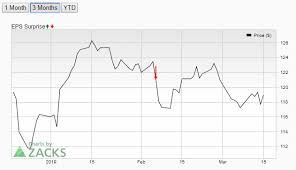 Toyota Stock Price Analysis Tm Struggling To Grow