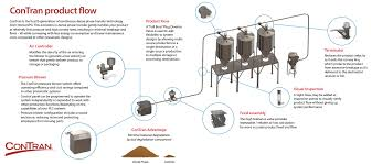 Powder Transfer System Design Transfer And Conveying Systems For Efficient Material
