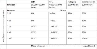 Energy Saving Light Bulbs Conversion Chart How To Choose Energy Saving Light Bulbs Bunnings Warehouse