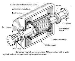 electric generator life energy dc generator exciter diagram wiring diagram schematic