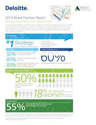 Board Report Board Practices Report 1