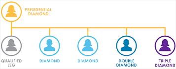 Diamond Chart It Works It Works Global Double Diamond Chart Diamond Foto And Platinum