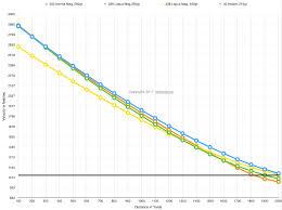 338 Remington Ultra Mag Ballistics Chart 300 Norma Mag Vs 338 Lapua Vs 30 Nosler Gununiversity Com