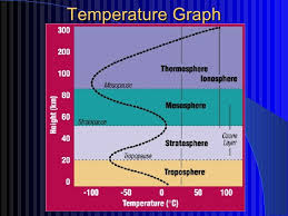 Layers Of Atmosphere Chart The Atmosphere