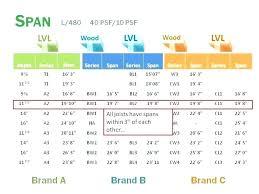 I Joist Comparison Chart Lvl Span Table Waleoyerinde Info