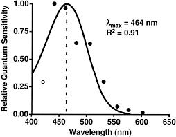 Action Spectrum Fig 5 Action Spectrum For Melatonin Regulation In Humans