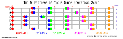 Pentatonic Scale Patterns Cool The 48 Minor Pentatonic Scale Patterns Learning To Play The Guitar