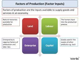 Factors Of Production Economics Tutor2u