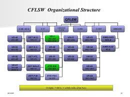 Navair Organization Chart Related Keywords Suggestions