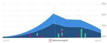 Free Retirement Calculator Retirement Calculator Savings Plan Personal Capital