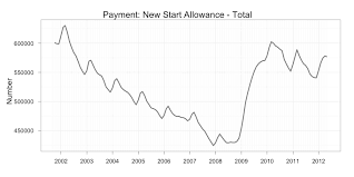 Centrelink Rate Charts Centrelink Payments Trend Upwards Macrobusiness