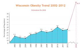 Vending Machines In Schools And Obesity New Healthy Vending Franchise Provides Wisconsinites With A Muchneeded