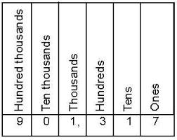 Tens Hundred Thousand Chart Thousand Hundred Tens Units Chart