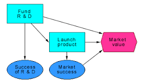 what are influence diagrams    lumina decision systems   analytica    corresponding influence diagram