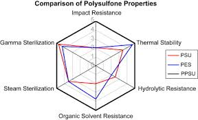 Polysulfone Chemical Resistance Chart Polysulfones An Overview Sciencedirect Topics