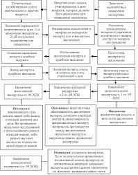 Экспертиза в хозяйственном судопроизводстве Заключение  Порядок назначения экспертизы представлен на рисунке 9 3
