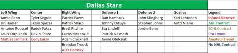 Dallas Stars Depth Chart Dallas Stars The Energy Line