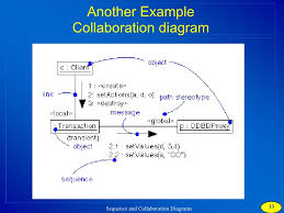 collaboration diagramanother example sequence diagram