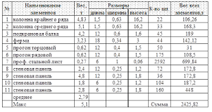 Реферат Монтаж строительных конструкций ru 2 Спецификация сборных элементов