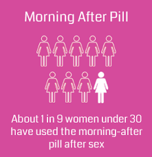 I Took Plan B While On Birth Control Morning After Pill How Many Times Can You Take It