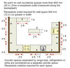 typical receptacle spacing requirements for kitchen countertops in dwelling unit kitchens