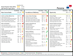 relative strengths and weaknesses for on the 2016 social relative strengths and weaknesses for on the 2016 social progress index