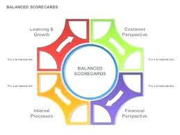 Free Balanced Scorecard Template Microsoft Visio Access