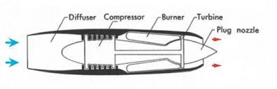aerospaceweb org ask us turboramjet diagram of a turbojet engine