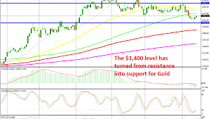 Gold Forms A Bullish Reversing Pattern On The Daily Chart