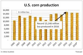 Corn Chart U S D A Sees Corn Production Down Slightly Soybeans Up 4 4