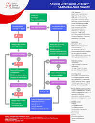 Resuscitation Chart Pdf Acls Algorithms 2019 Advanced Cardiac Life Support