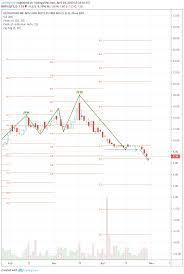 Tradingview Options Chart Qtt Options Long Gut Pattern Bear Flag Downtrend