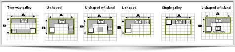 kitchen design requirements. excellent design kitchen requirements space on home ideas s