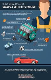 check out this infographic to learn about how a professional repair goes about replacing a motor with a recycled one