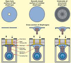 citroenax 2017 images diaphragm diagram source designworldonline com · report diaphragm diagram