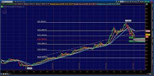 Aapl Options Chart Aapl Options Trading Ideas For Multiple Viewpoints