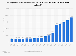 Los Angeles Lakers Franchise Value 2003 2019 Statista