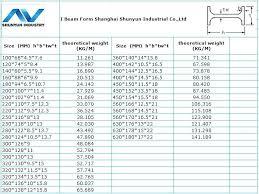 I Beam Sizes Chart Philippines Steel I Beam Prices
