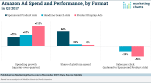 Amazon Ad Spend And Performance By Format In Q3 2017