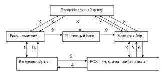 ЦЕНТРАЛЬНАЯ НАУЧНАЯ БИБЛИОТЕКА Дипломная работа Расчеты  Порядок осуществления расчетов с использованием пластиковых карт можно представить в виде схемы см рис 1